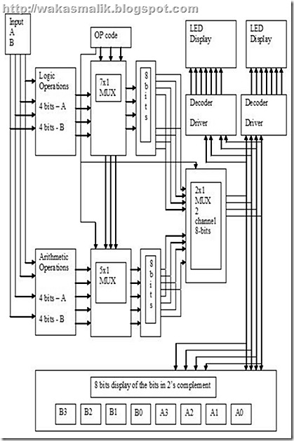 waKas malik: Arithmetic Logic Unit (ALU)