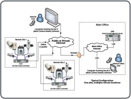 Gas Power Remote Control