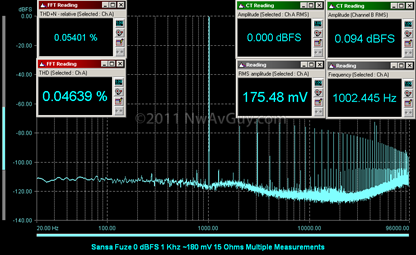 Sansa Fuze 0 dBFS 1 Khz ~180 mV 15 Ohms Multiple Measurements