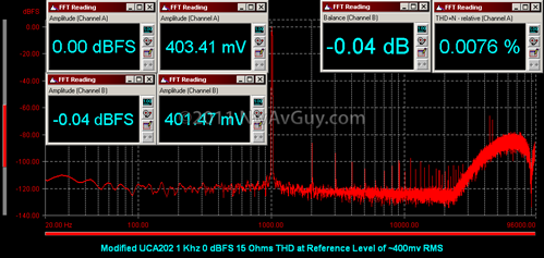Modified UCA202 1 Khz 0 dBFS 15 Ohms THD at Reference Level of ~400mv RMS