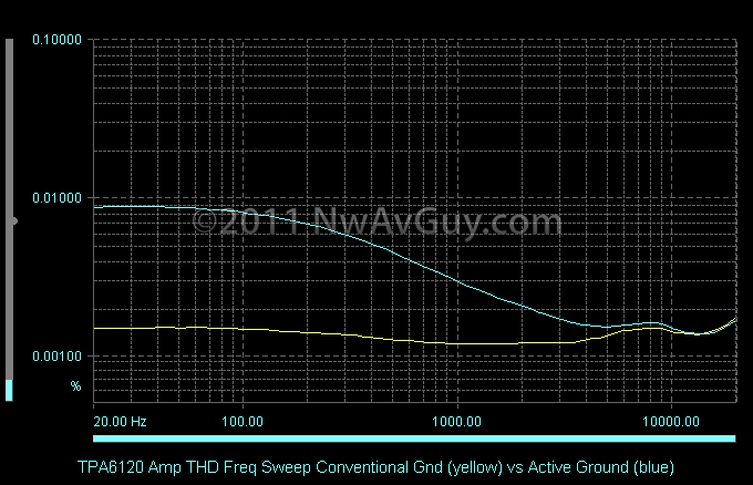 TPA6120 Amp THD Freq Sweep Conventional Gnd (yellow) vs Active Ground (blue)