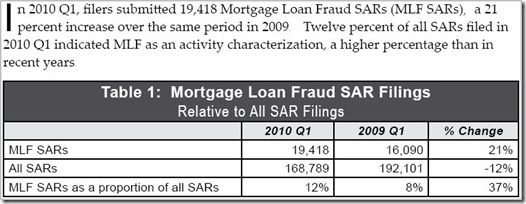 FinCEN-SAR Filings-1Q-2010