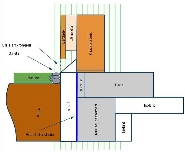bloquer le pont thermique de la dalle terre plein. Black Bedroom Furniture Sets. Home Design Ideas