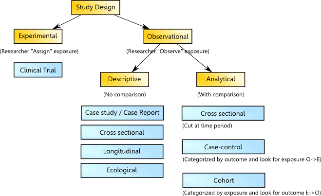 The Advantages of Exploratory Research Design