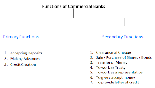 Commercial Banks - Definitions, Primary Secondary Functions