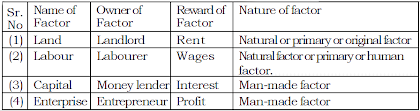 Factors of Production In Economics Chart