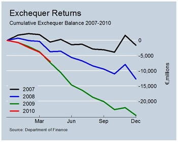 Exchequer Balance. to April