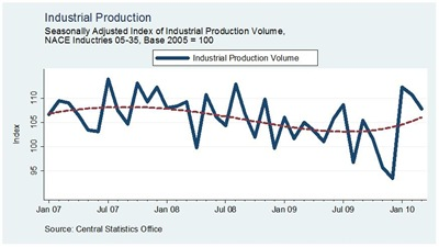 Industrial Production March