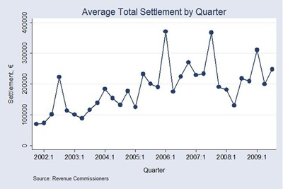 Tax Settlement by Quarter
