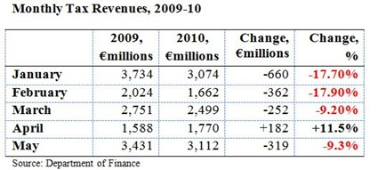 Monthly Tax Revenues May 2010