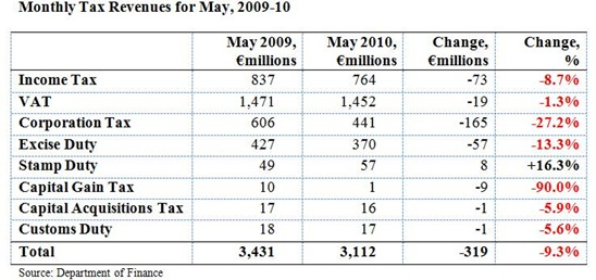 Monthly Tax Revenues May 2010a
