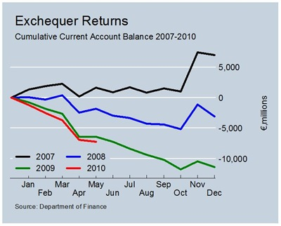 Cumulative Current Account Balances to May