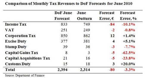 Tax Forecasts for June