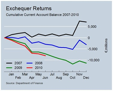 Cumulative Current Account Balances to June