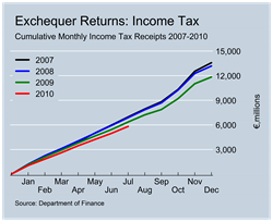 Income Tax Revenues to July