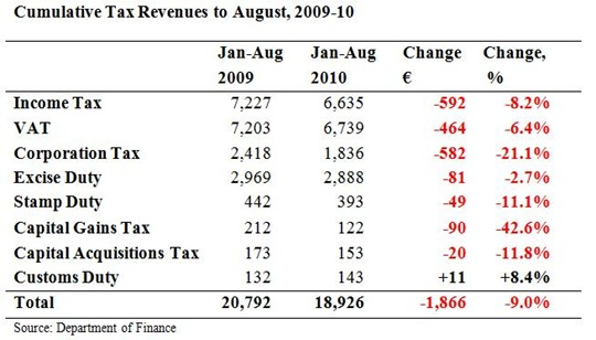 Cumulative Tax Revenues to August 1a