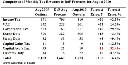 Tax Forecasts for August