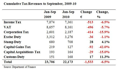 Cumulative Tax Revenues to September