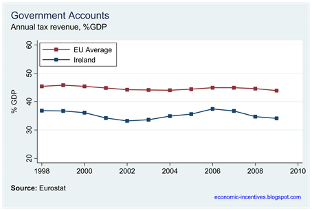 Ireland and EU Annual Tax Proportion