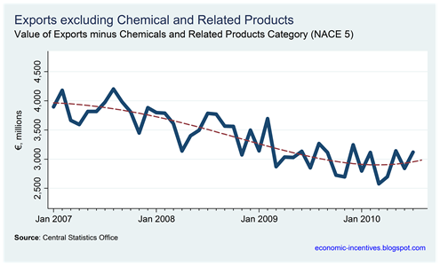 Exports excluding Chemicals
