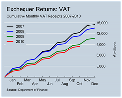 VAT Revenues to October