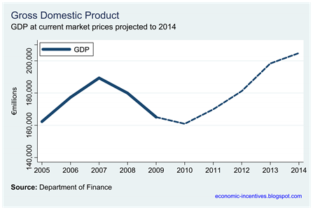 Dof GDP Projections