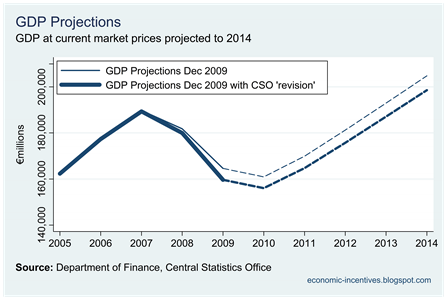 Projected GDP with CSO Revision