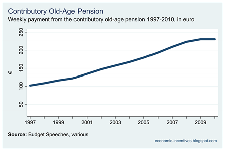Contributory Old-Age Pension