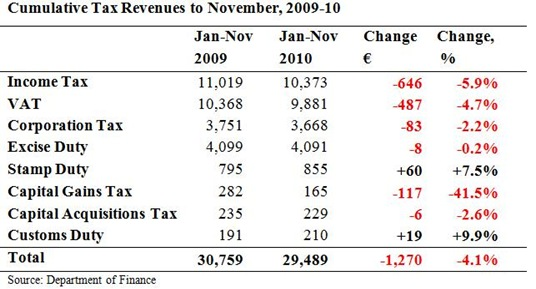 Cumulative Tax Revenues to November