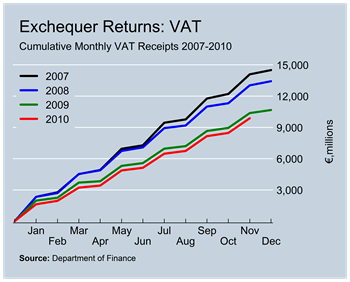VAT Revenues to November