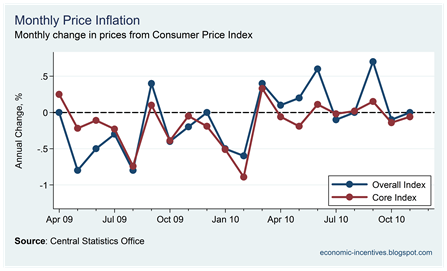 Monthly Inflation November