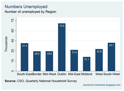 Q3 2010 Unemployment by Region