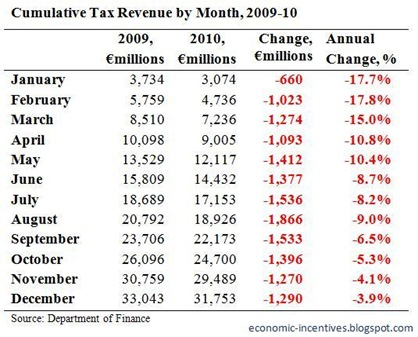 Cumulative Tax Revenue to December