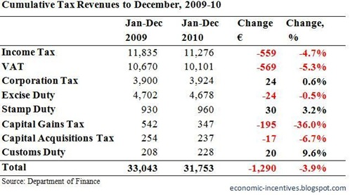 Cumulative Tax Revenues to December