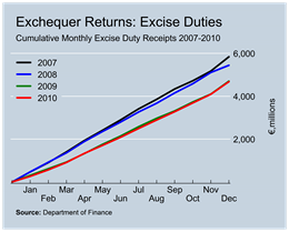 Excise Duty Revenue to December