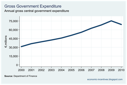 Gross Expenditure