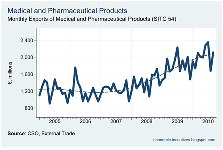 Pharmaceutical Exports to September 2010
