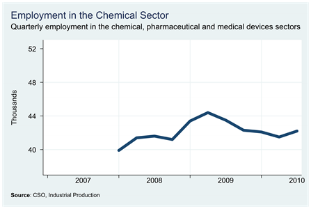 Chemical Sector Employment