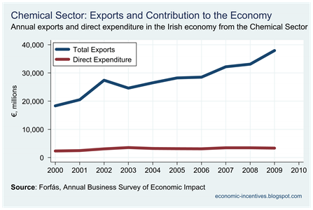 Chemicals Exports and Direct Expenditure