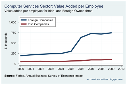 Computer Services Value Added per Employee
