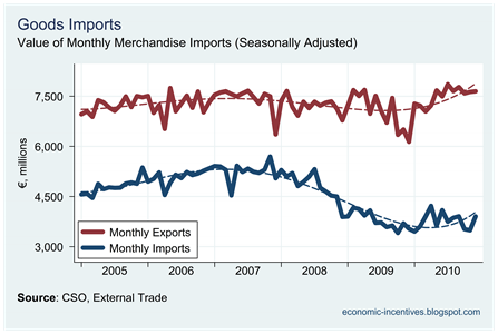Monthly Imports to December 2010