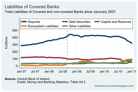 Breakdown of Covered Bank Liabilities