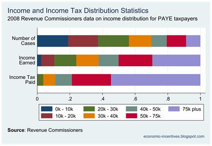 PAYE Income Tax Distribution 2008