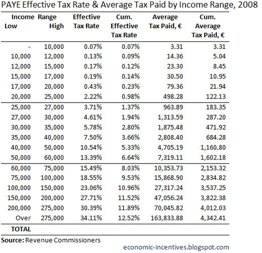 PAYE Effective Tax Rate and Average Tax Paid 2008