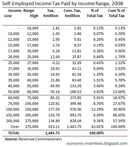SE Income Tax Paid by Income Range 2008