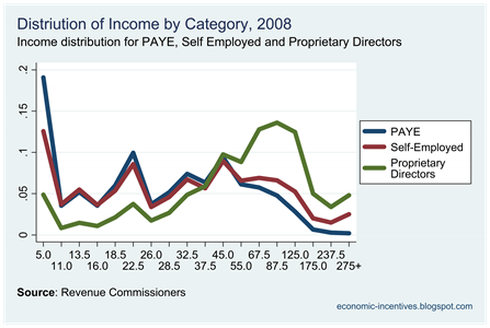 Income Tax by Category 2008