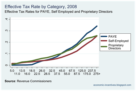 Effective Tax Rates 2008