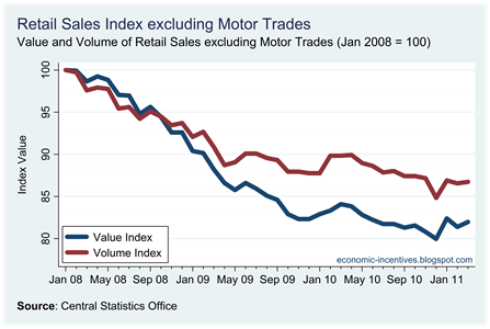 Ex Motor Trades Index to Mar