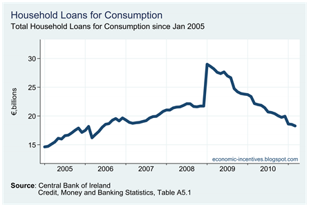 Household Loans for Consumption