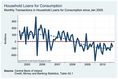 Household Loans for Consumption (Transactions)